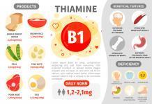 Infografik Vitamin B1. Vitaminhaltige Produkte. Tägliche Norm. Mangelerscheinungen