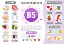 Infografik Vitamin B5. Vitaminhaltige Produkte. Tägliche Norm Mangelerscheinungen