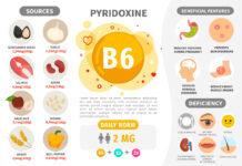 Infografik Vitamin B6. Vitaminhaltige Produkte. Tägliche Norm. Mangelerscheinungen