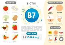 Infografik Vitamin B7. Vitaminhaltige Produkte. Tägliche Norm. Mangelerscheinungen